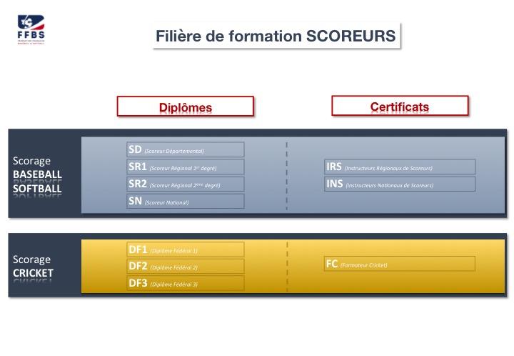 filiere_formation_scoreurs