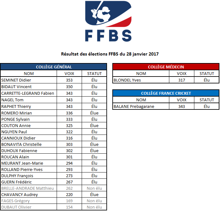 resultats-elections-ffbs-2017