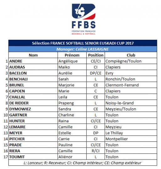 Selection Euskadi Cup 2017